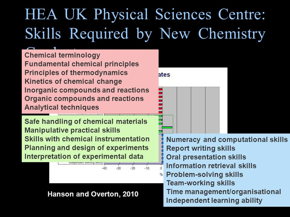 HEA UK Physical Sciences Centre: Skills Required by New Chemistry Graduates Hanson and Overton, 2010 Chemical terminology Fundamental chemical principles Principles of thermodynamics Kinetics of chemical change Inorganic compounds and reactions Organic compounds and reactions Analytical techniques Safe handling of chemical materials Manipulative practical skills Skills with chemical instrumentation Planning and design of experiments Interpretation of experimental data Numeracy and computational skills Report writing skills Oral presentation skills Information retrieval skills Problem-solving skills Team-working skills Time management/organisational Independent learning ability