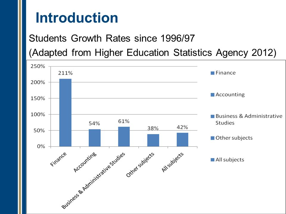 Introduction Students Growth Rates since 1996/97 (Adapted from Higher Education Statistics Agency 2012)