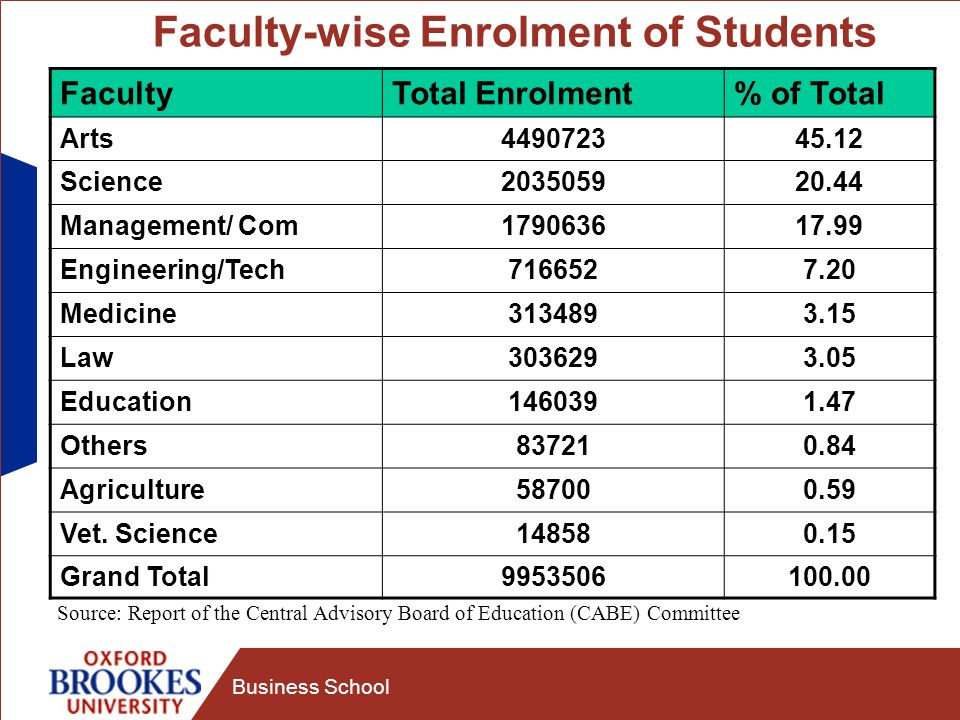 Business School Faculty-wise Enrolment of Students FacultyTotal Enrolment% of Total Arts449072345.12 Science203505920.44 Management/ Com179063617.99 Engineering/Tech7166527.20 Medicine3134893.15 Law3036293.05 Education1460391.47 Others837210.84 Agriculture587000.59 Vet.
