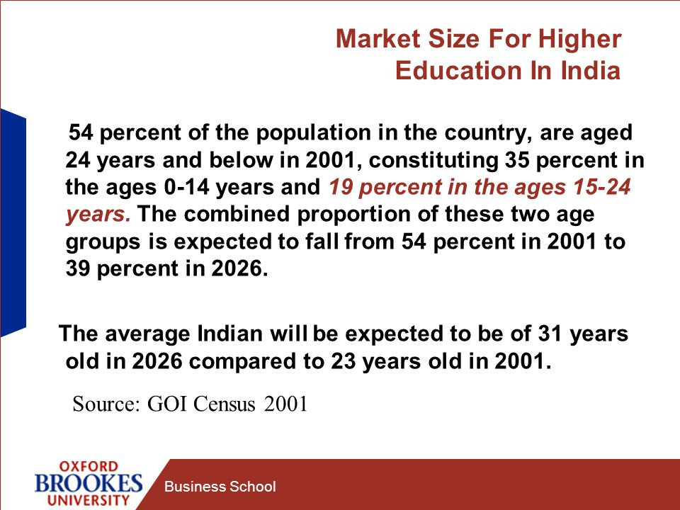 Business School Percentage of Population by Age Group 2001-2026 Source: GOI Census 2001