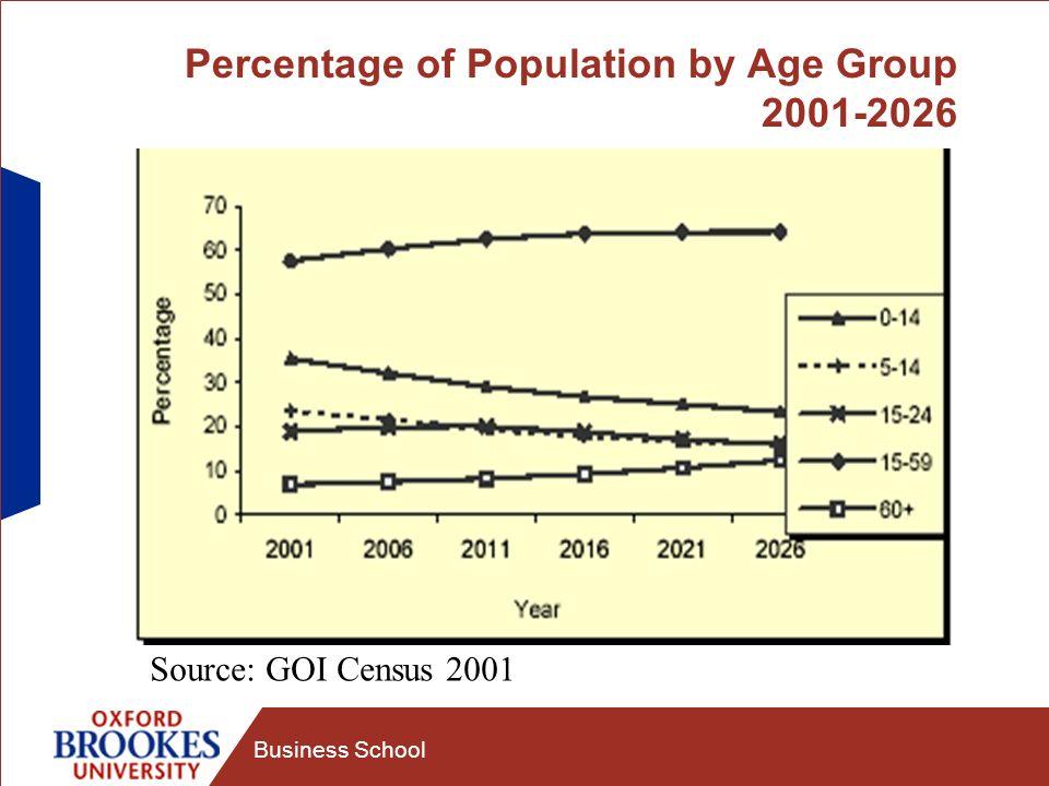 Business School Population Pyramid 2001 Source: GOI Census 2001