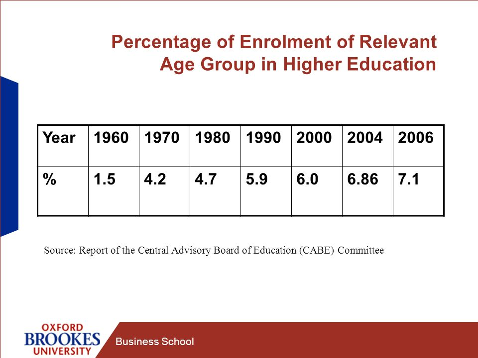 Business School Percentage of Enrolment of Relevant Age Group in Higher Education Year1960197019801990200020042006 %1.54.24.75.96.06.867.1 Source: Report of the Central Advisory Board of Education (CABE) Committee