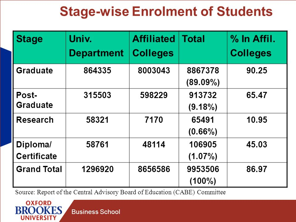 Business School Stage-wise Enrolment of Students StageUniv.
