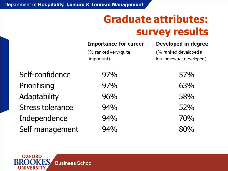 Department of Hospitality, Leisure & Tourism Management Business School Graduate attributes: survey results Importance for careerDeveloped in degree (% ranked very/quite(% ranked developed a important)lot/somewhat developed) Self-confidence 97%57% Prioritising 97%63% Adaptability 96%58% Stress tolerance 94%52% Independence 94%70% Self management 94%80%
