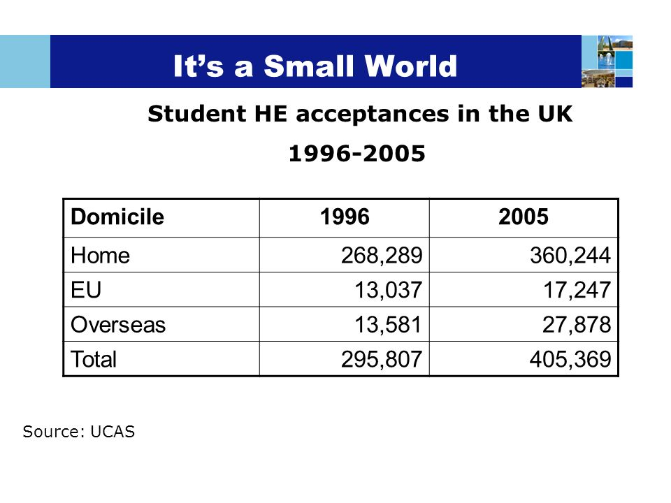 Its a Small World Domicile19962005 Home268,289360,244 EU13,03717,247 Overseas13,58127,878 Total295,807405,369 Student HE acceptances in the UK 1996-20