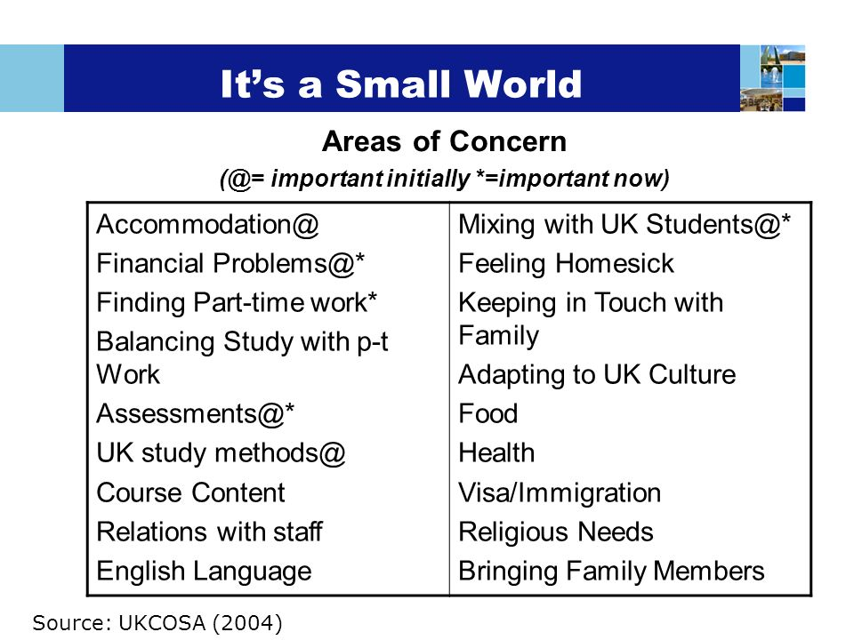 Its a Small World Areas of Concern (@= important initially *=important now) Accommodation@ Financial Problems@* Finding Part-time work* Balancing Study with p-t Work Assessments@* UK study methods@ Course Content Relations with staff English Language Mixing with UK Students@* Feeling Homesick Keeping in Touch with Family Adapting to UK Culture Food Health Visa/Immigration Religious Needs Bringing Family Members Source: UKCOSA (2004)