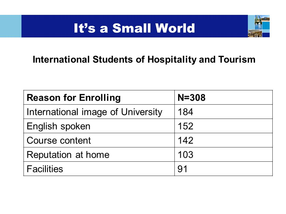 Its a Small World International Students of Hospitality and Tourism Reason for EnrollingN=308 International image of University184 English spoken152 Course content142 Reputation at home103 Facilities91