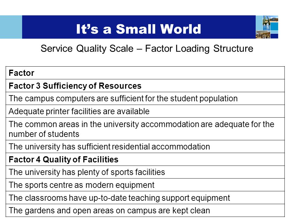 Its a Small World Service Quality Scale – Factor Loading Structure Factor Factor 3 Sufficiency of Resources The campus computers are sufficient for th