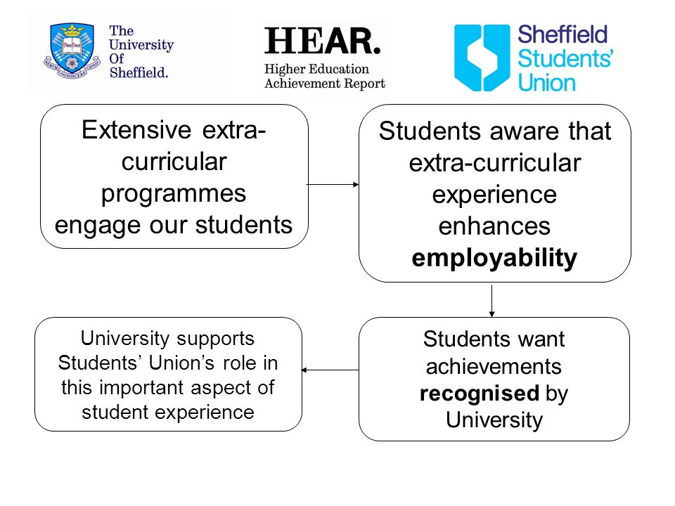 Extensive extra- curricular programmes engage our students University supports Students Unions role in this important aspect of student experience Students want achievements recognised by University Students aware that extra-curricular experience enhances employability