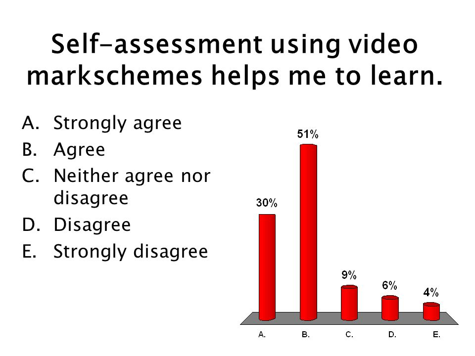 Self-assessment using video markschemes helps me to learn.
