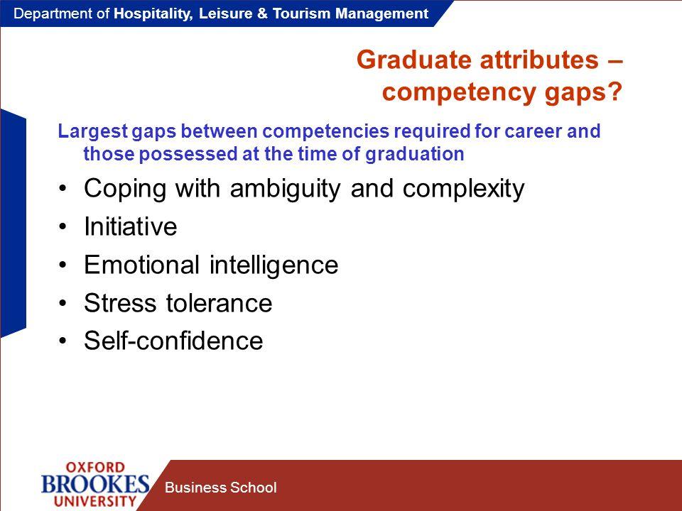 Department of Hospitality, Leisure & Tourism Management Business School Graduate employability: whose responsibility.