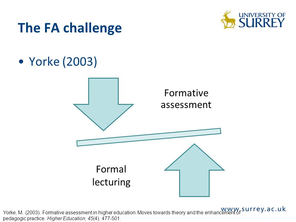 The FA challenge Yorke (2003) Formative assessment Formal lecturing Yorke, M.