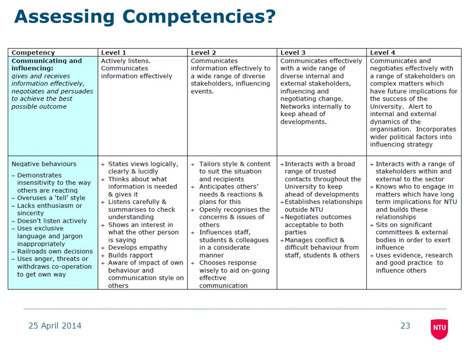 25 April 201423 Assessing Competencies
