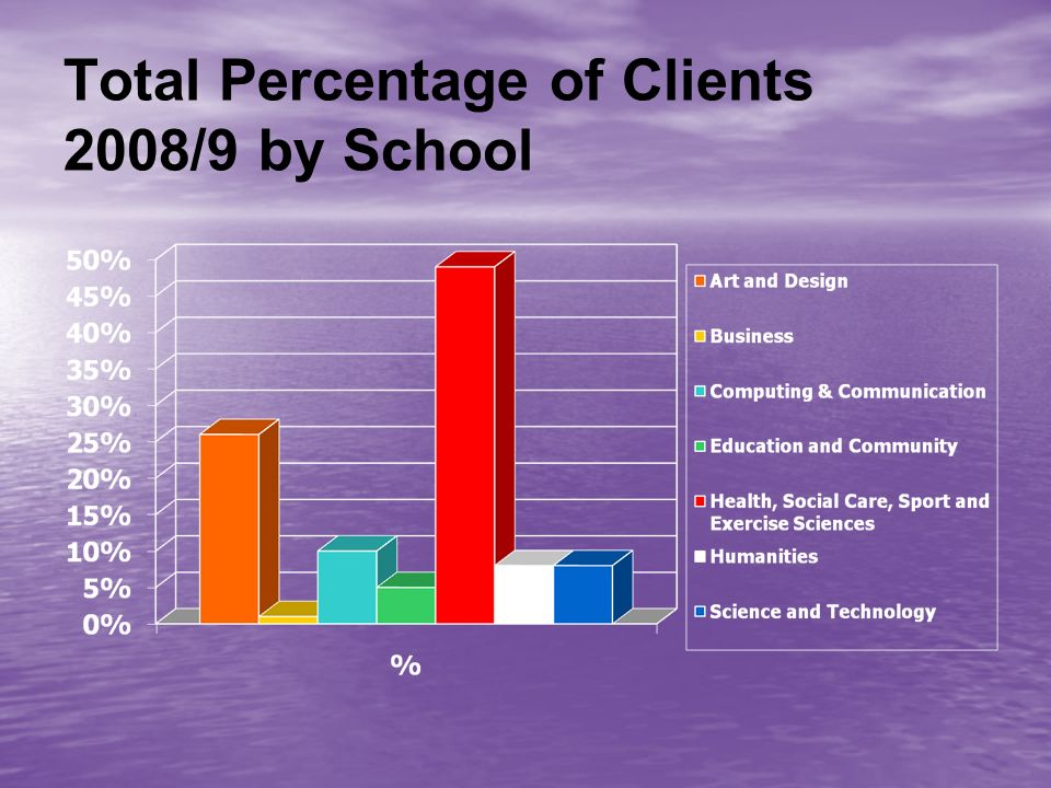 Total Percentage of Clients 2008/9 by School