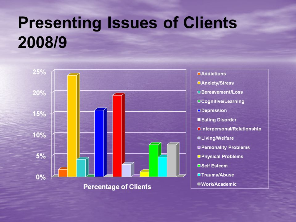 Presenting Issues of Clients 2008/9