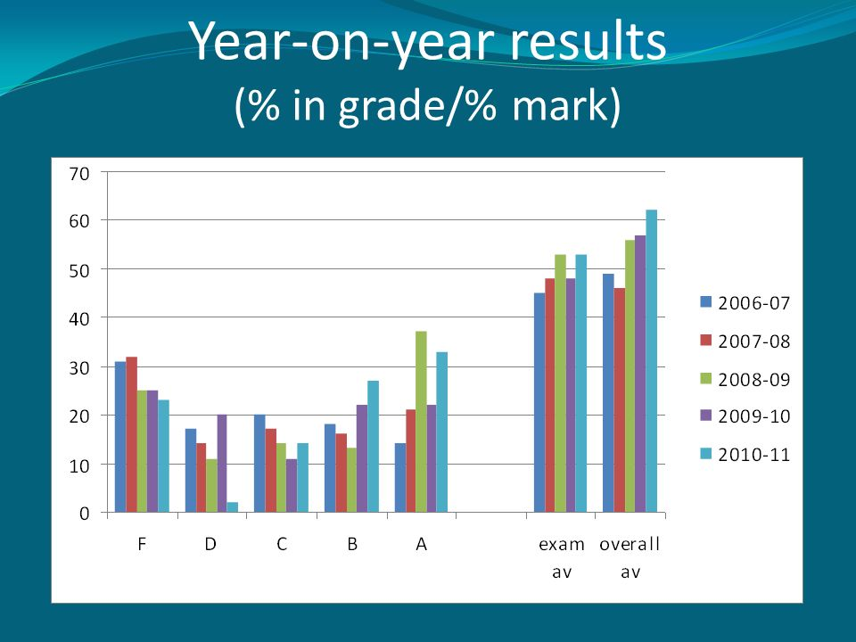 Year-on-year results (% in grade/% mark)