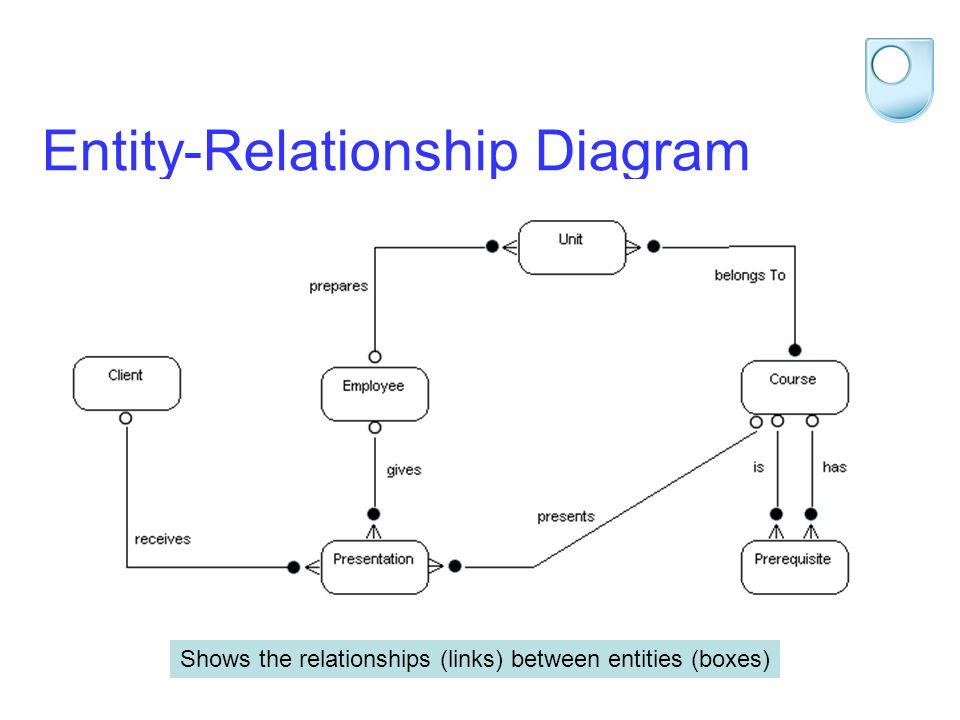 STEM 2012 Entity-Relationship Diagram Shows the relationships (links) between entities (boxes)