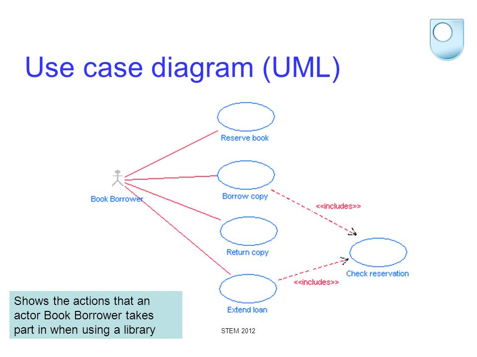 STEM 2012 Use case diagram (UML) Shows the actions that an actor Book Borrower takes part in when using a library