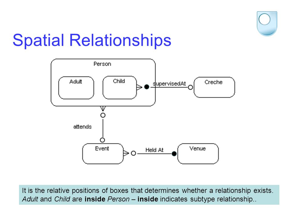 STEM 2012 Spatial Relationships It is the relative positions of boxes that determines whether a relationship exists. Adult and Child are inside Person