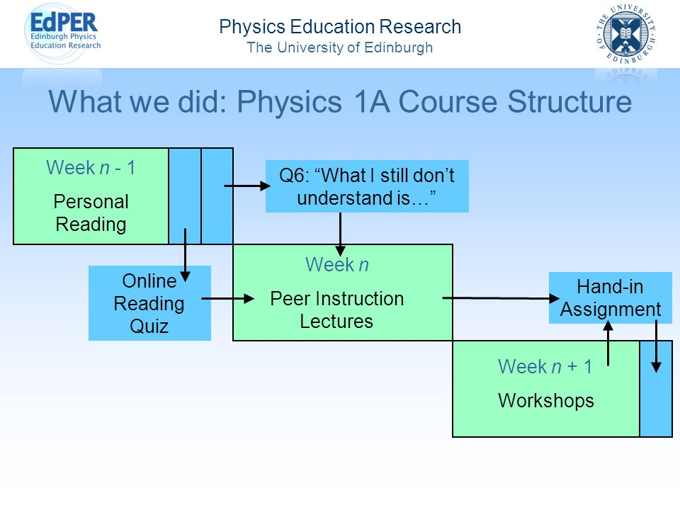 Physics Education Research The University of Edinburgh Week n + 1 Workshops What we did: Physics 1A Course Structure Week n - 1 Personal Reading Online Reading Quiz Week n Peer Instruction Lectures Q6: What I still dont understand is… Hand-in Assignment