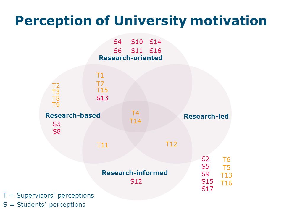 Perception of University motivation T = Supervisors perceptions S = Students perceptions Research-led Research-oriented Research-informed Research-bas
