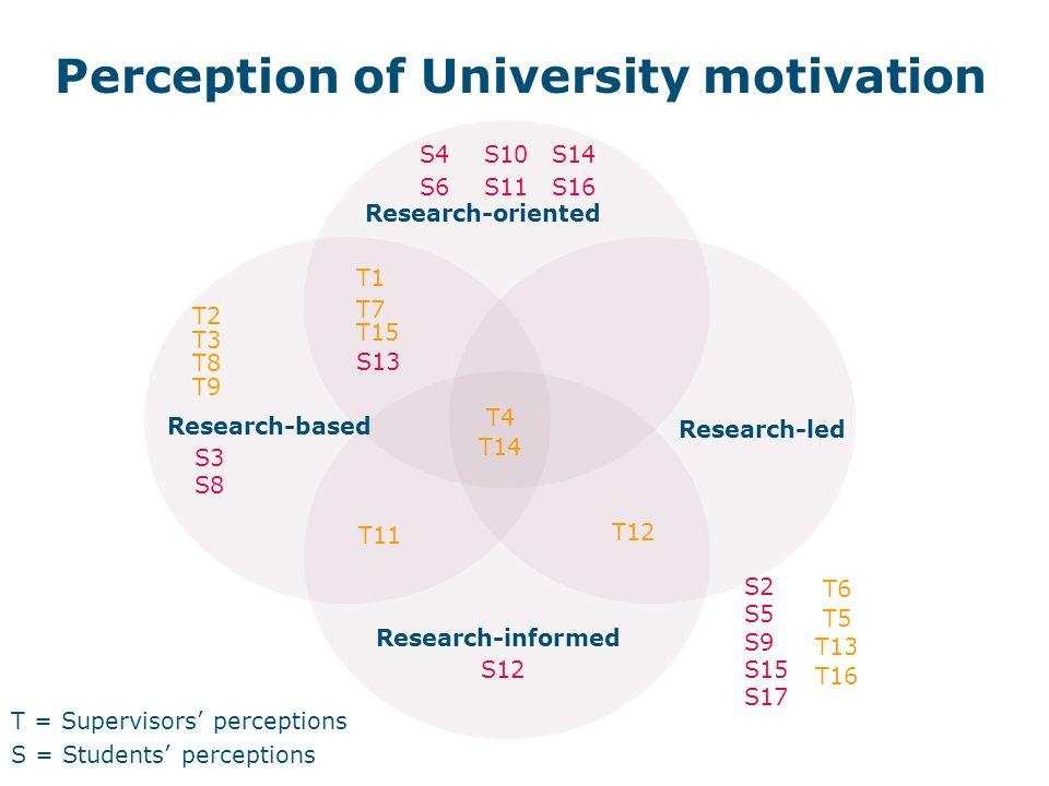 Perception of University motivation T = Supervisors perceptions S = Students perceptions Research-led Research-oriented Research-informed Research-based S10 S11 S12 S13 S14 S16 S3 S4 S6 S8 T1 T2 T3 T4 T7 T9 T8 T11 T15 T14 T12 S15 S17 S2 S5 S9 T13 T16 T6 T5