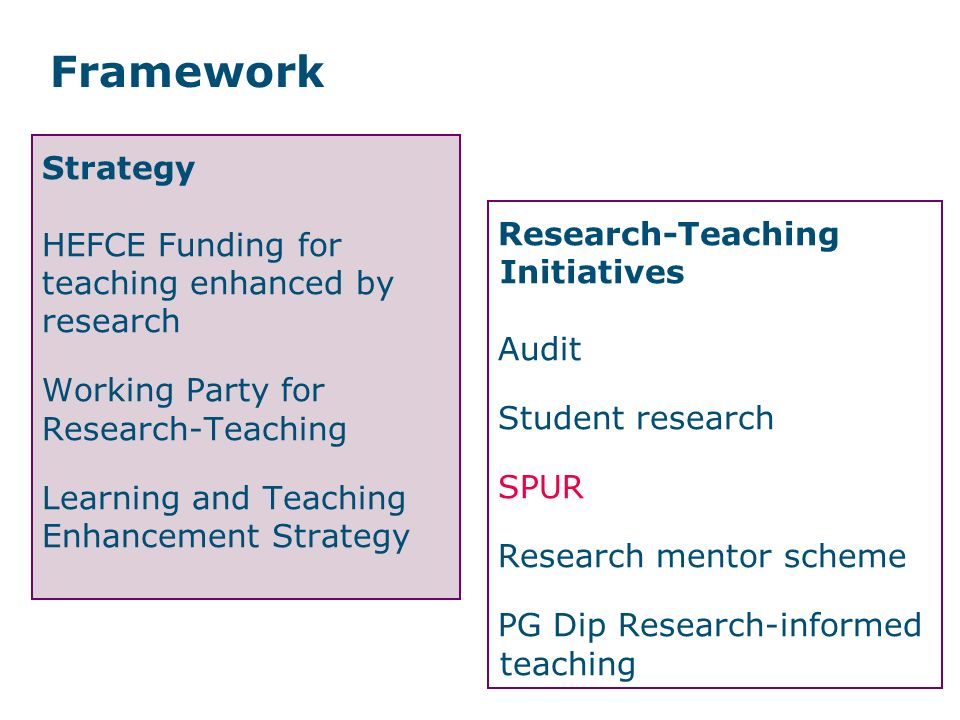Framework Strategy.HEFCE Funding for teaching enhanced by research.