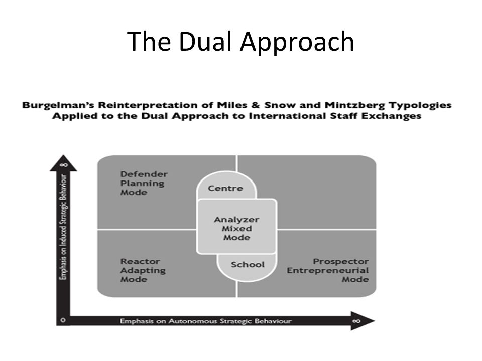 The Dual Approach