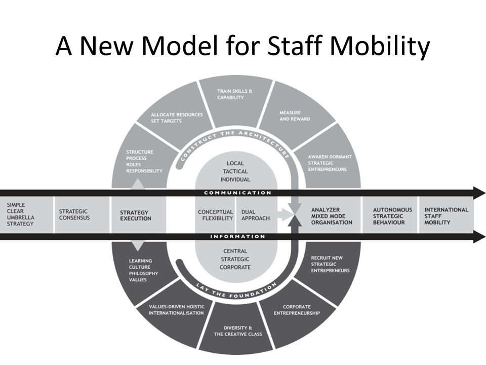 A New Model for Staff Mobility