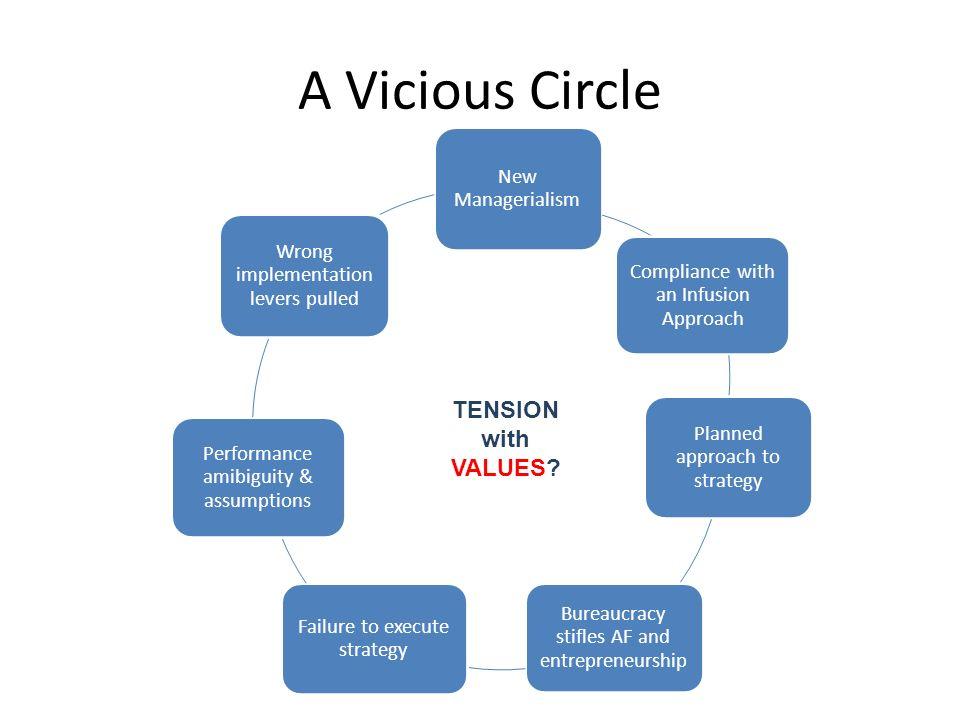 Value of Entrepreneurial Individual