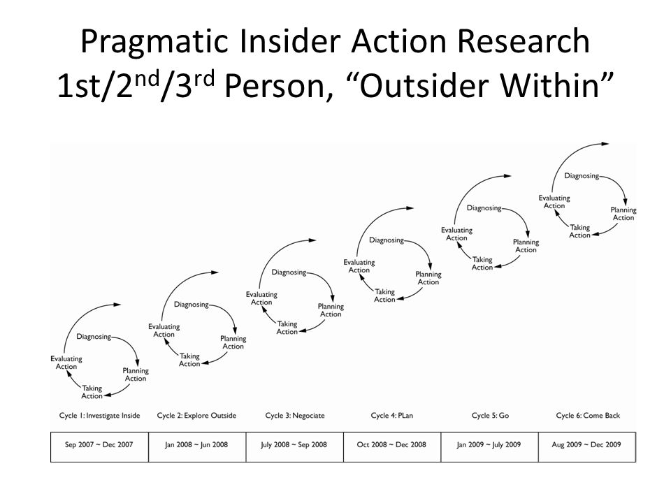 Pragmatic Insider Action Research 1st/2 nd /3 rd Person, Outsider Within