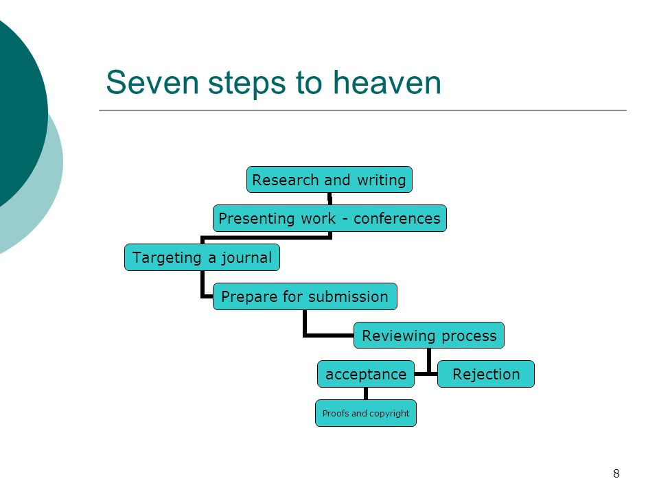8 Seven steps to heaven Research and writing Presenting work - conferences Targeting a journal Prepare for submission Reviewing process acceptance Proofs and copyright Rejection