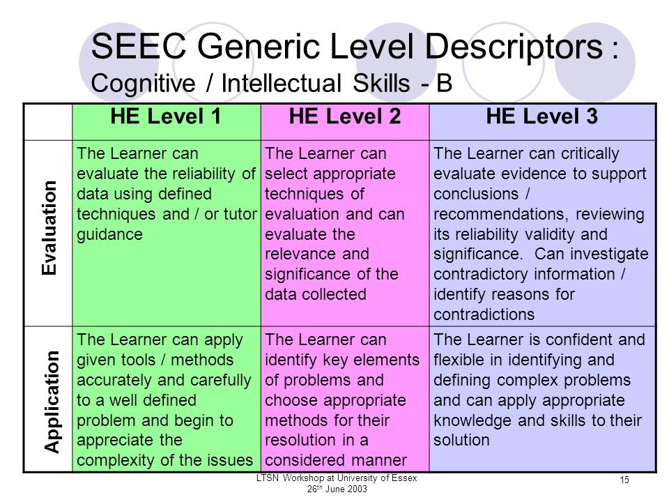 LTSN Workshop at University of Essex 26 th June 2003 15 SEEC Generic Level Descriptors : Cognitive / Intellectual Skills - B HE Level 1HE Level 2HE Le