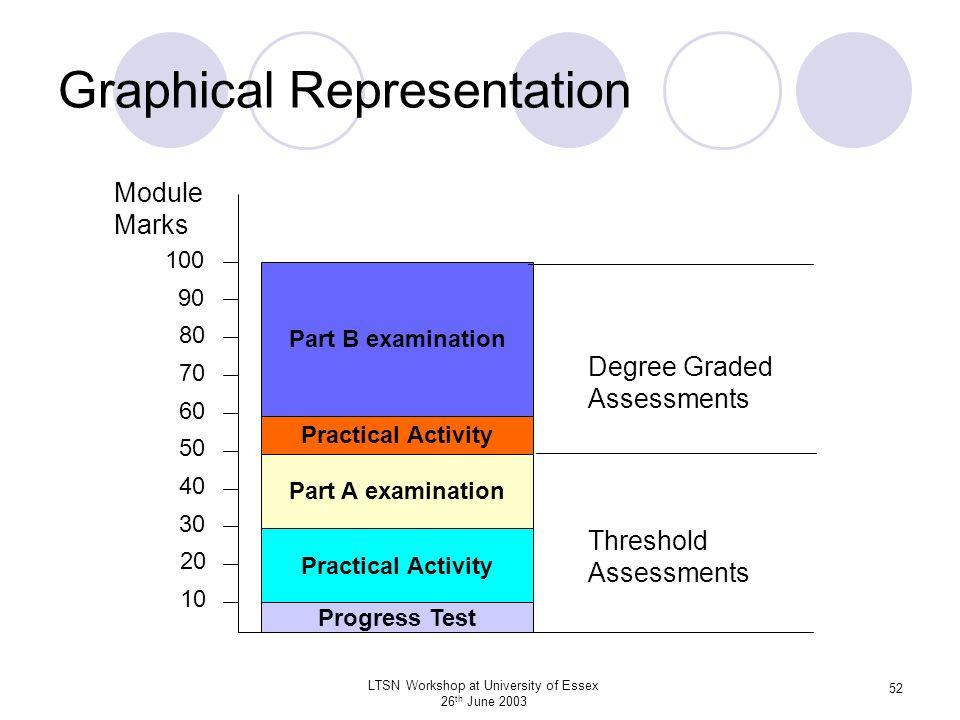 LTSN Workshop at University of Essex 26 th June 2003 52 Graphical Representation 10 20 30 40 50 60 70 80 90 100 Progress Test Practical Activity Part