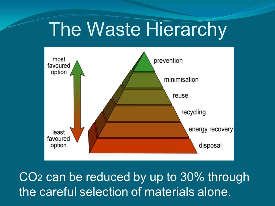 The Waste Hierarchy CO 2 can be reduced by up to 30% through the careful selection of materials alone.