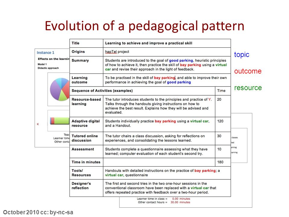October 2010 cc: by-nc-sa Evolution of a pedagogical pattern topic outcome resource