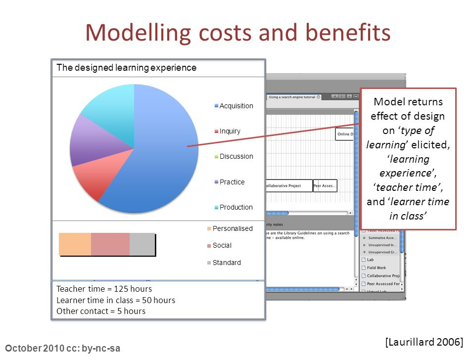 October 2010 cc: by-nc-sa [Laurillard 2006] Modelling costs and benefits Teacher time = 125 hours Learner time in class = 50 hours Other contact = 5 hours Teacher time = 125 hours Learner time in class = 50 hours Other contact = 5 hours The designed learning experience Model returns effect of design on type of learning elicited,learning experience,teacher time, and learner time in class