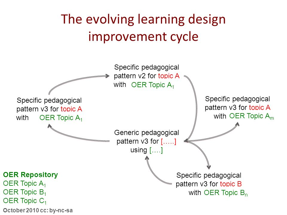 October 2010 cc: by-nc-sa Specific learning design v1 for topic A with Library resource Specific pedagogical pattern v3 for topic A with Library resou