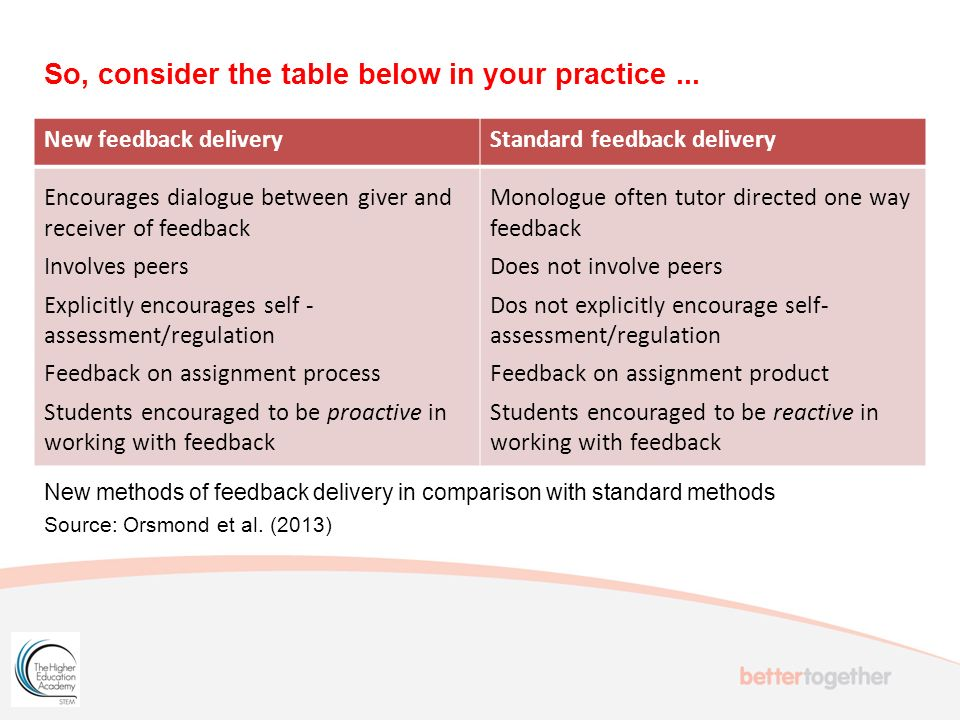 So, consider the table below in your practice... New feedback deliveryStandard feedback delivery Encourages dialogue between giver and receiver of fee