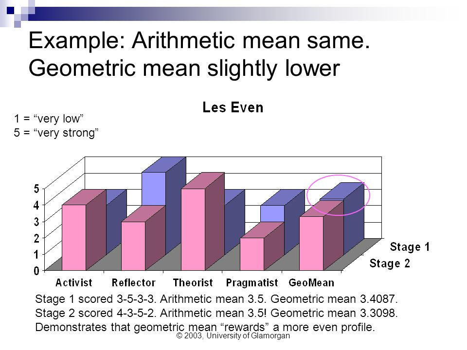 © 2003, University of Glamorgan Example: Arithmetic mean same. Geometric mean slightly lower 1 = very low 5 = very strong Stage 1 scored 3-5-3-3. Arit