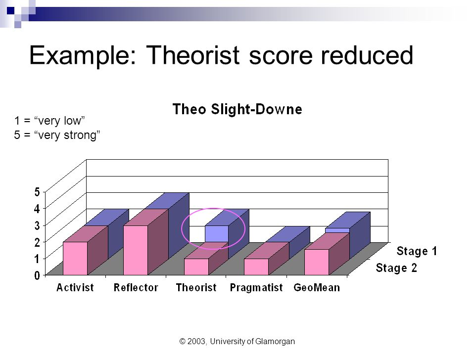 © 2003, University of Glamorgan Example: Theorist score reduced 1 = very low 5 = very strong