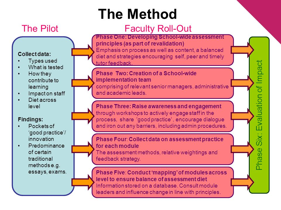 The Method Collect data: Types used What is tested How they contribute to learning Impact on staff Diet across level Findings: Pockets of good practice/ innovation Predominance of certain traditional methods e.g.