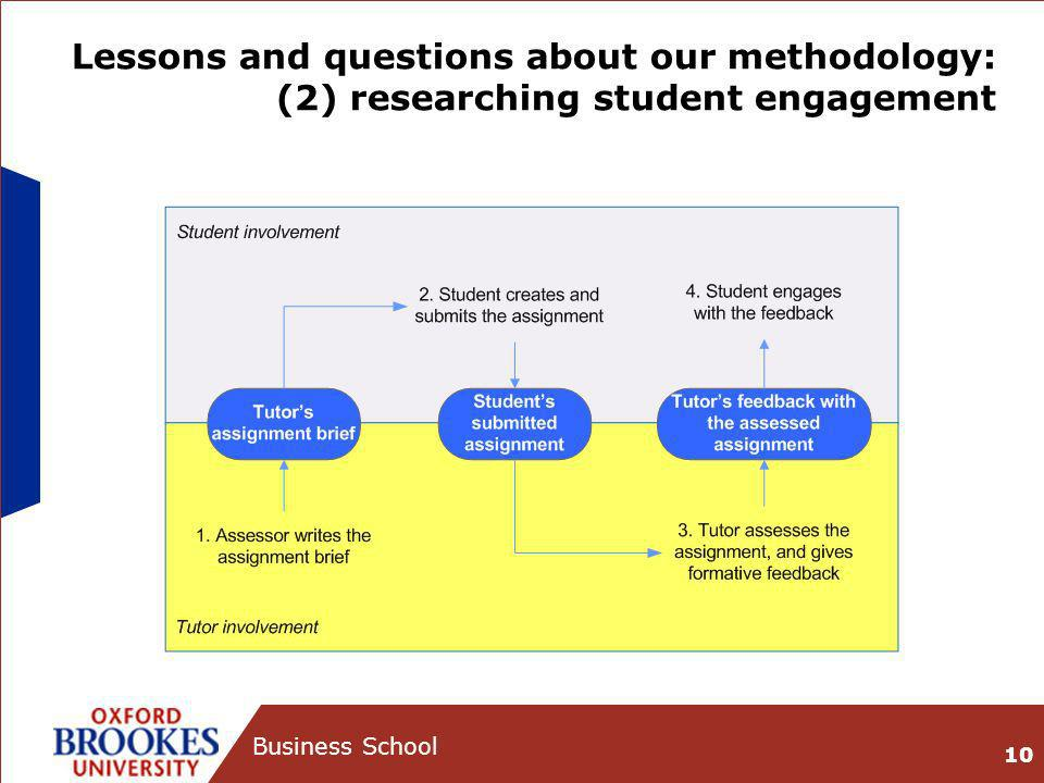 Lessons and questions about our methodology: (2) researching student engagement 10 Business School
