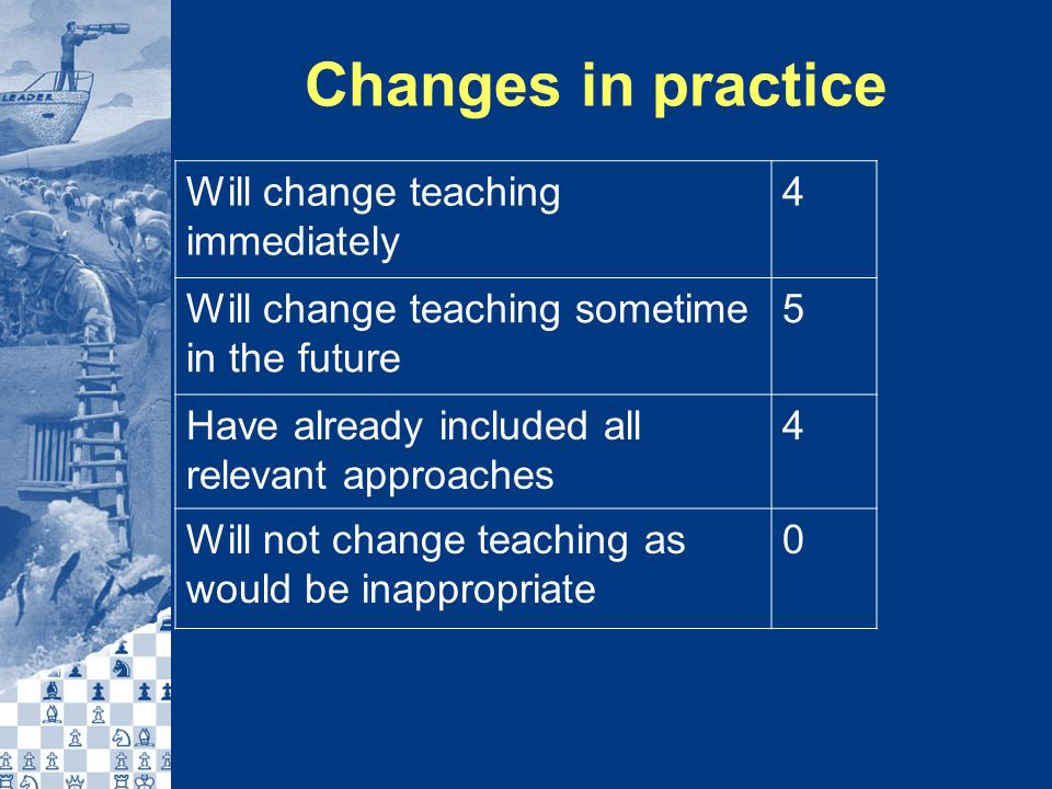 Changes in practice Will change teaching immediately 4 Will change teaching sometime in the future 5 Have already included all relevant approaches 4 Will not change teaching as would be inappropriate 0