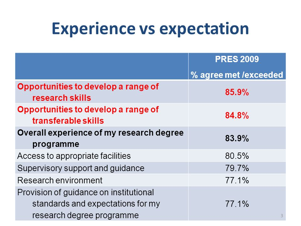 Experience vs expectation PRES 2009 % agree met /exceeded Opportunities to develop a range of research skills 85.9% Opportunities to develop a range of transferable skills 84.8% Overall experience of my research degree programme 83.9% Access to appropriate facilities80.5% Supervisory support and guidance79.7% Research environment77.1% Provision of guidance on institutional standards and expectations for my research degree programme 77.1% 3
