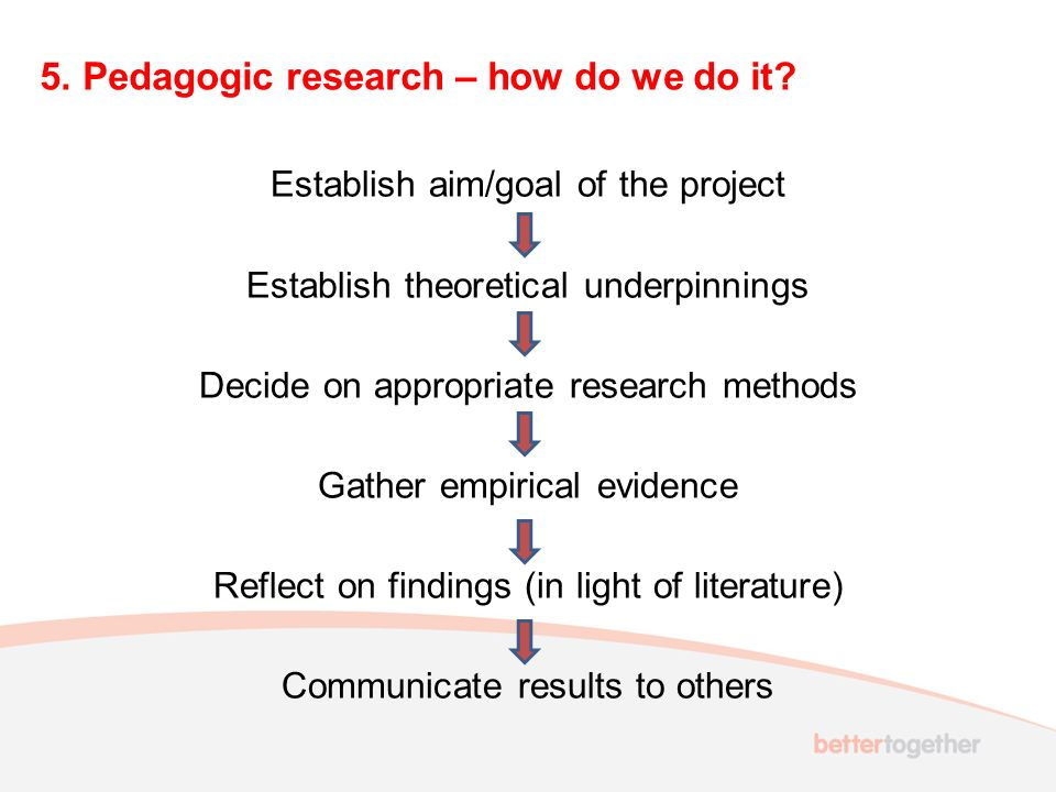 5. Pedagogic research – how do we do it? Establish aim/goal of the project Establish theoretical underpinnings Decide on appropriate research methods