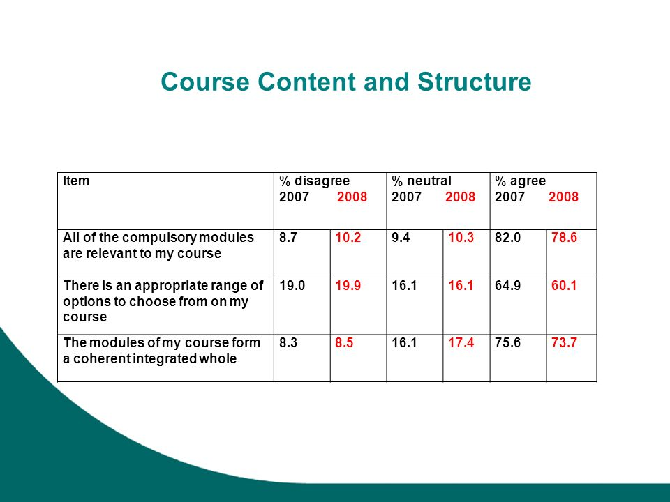 Course Content and Structure Item% disagree 2007 2008 % neutral 2007 2008 % agree 2007 2008 All of the compulsory modules are relevant to my course 8.710.29.410.382.078.6 There is an appropriate range of options to choose from on my course 19.019.916.1 64.960.1 The modules of my course form a coherent integrated whole 8.38.516.117.475.673.7