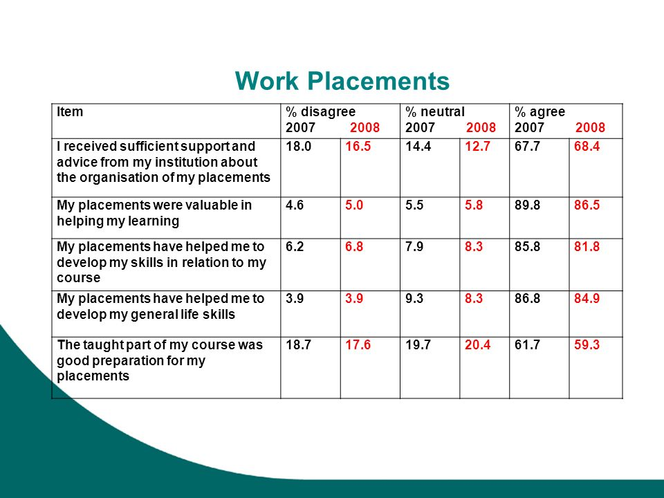 Work Placements Item% disagree 2007 2008 % neutral 2007 2008 % agree 2007 2008 I received sufficient support and advice from my institution about the organisation of my placements 18.016.514.412.767.768.4 My placements were valuable in helping my learning 4.65.05.55.889.886.5 My placements have helped me to develop my skills in relation to my course 6.26.87.98.385.881.8 My placements have helped me to develop my general life skills 3.9 9.38.386.884.9 The taught part of my course was good preparation for my placements 18.717.619.720.461.759.3