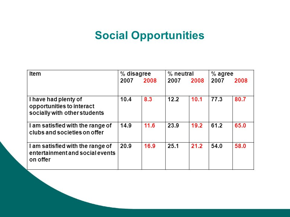 Social Opportunities Item% disagree 2007 2008 % neutral 2007 2008 % agree 2007 2008 I have had plenty of opportunities to interact socially with other