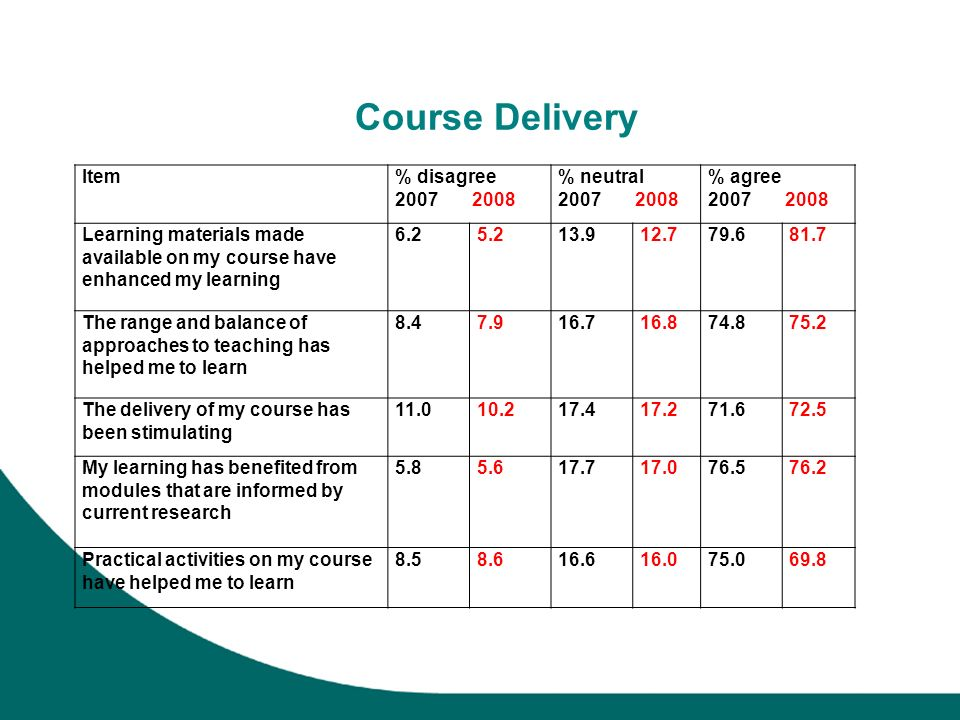 Course Delivery Item% disagree 2007 2008 % neutral 2007 2008 % agree 2007 2008 Learning materials made available on my course have enhanced my learning 6.25.213.912.779.681.7 The range and balance of approaches to teaching has helped me to learn 8.47.916.716.874.875.2 The delivery of my course has been stimulating 11.010.217.417.271.672.5 My learning has benefited from modules that are informed by current research 5.85.617.717.076.576.2 Practical activities on my course have helped me to learn 8.58.616.616.075.069.8